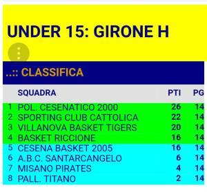 2018_02_11_U15_classifica_finale_girone