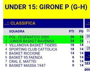 2018_04_28_U15_classifica_finale_girone_PLAYOFF