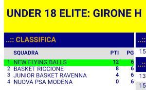 2018_05_15_U18_classifica_finale_girone_ER