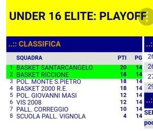 2018_05_29_U16_classifica_finale_playoff